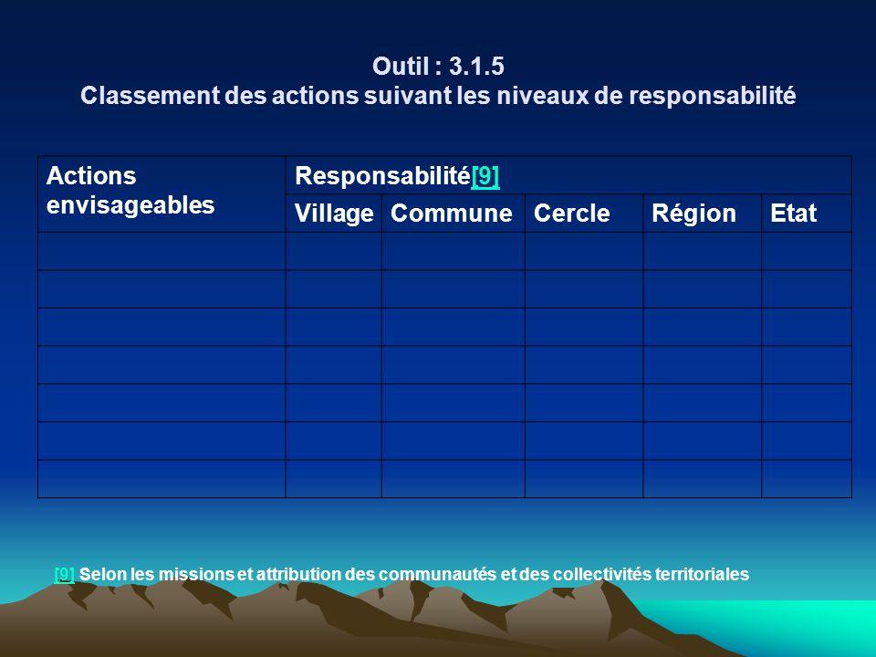 Actions envisageables Responsabilité[9] Village Commune Cercle Région
